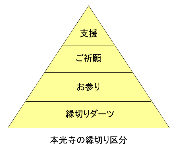 縁切りの構造図