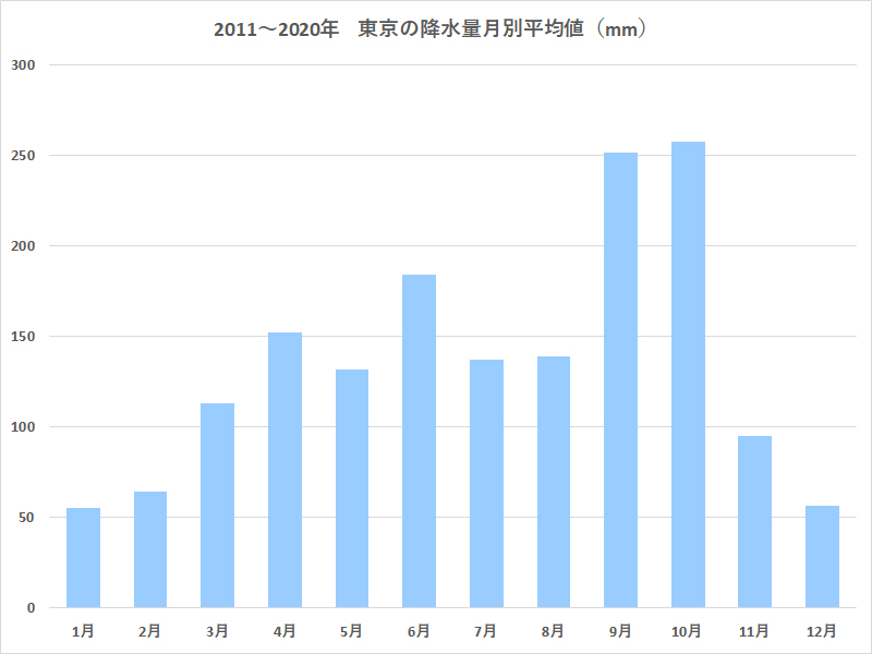 東京都の2011~2020年降水量